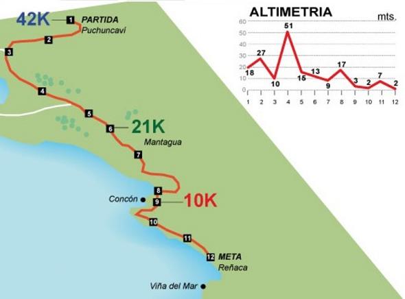 Ruta del Maraton Internacional Costa del Pacifico 2012