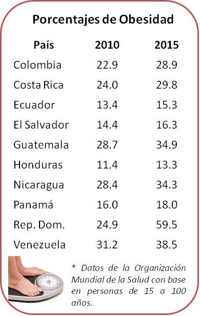 Porcentaje de Obesidad