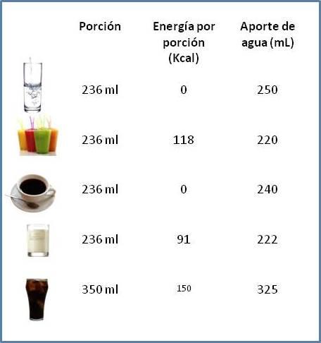 Porciones Bebidas