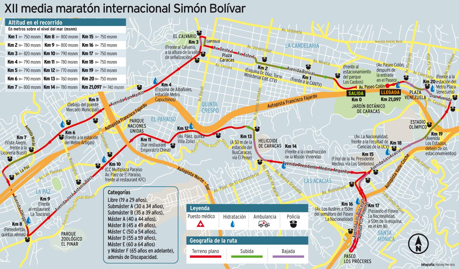 media maraton simon bolivar 2013