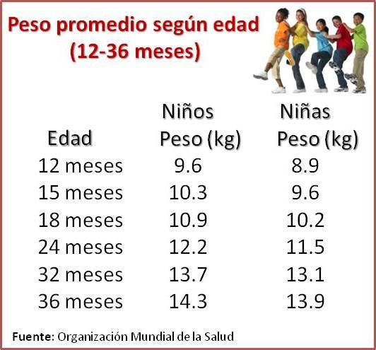 Peso Promedio según edad