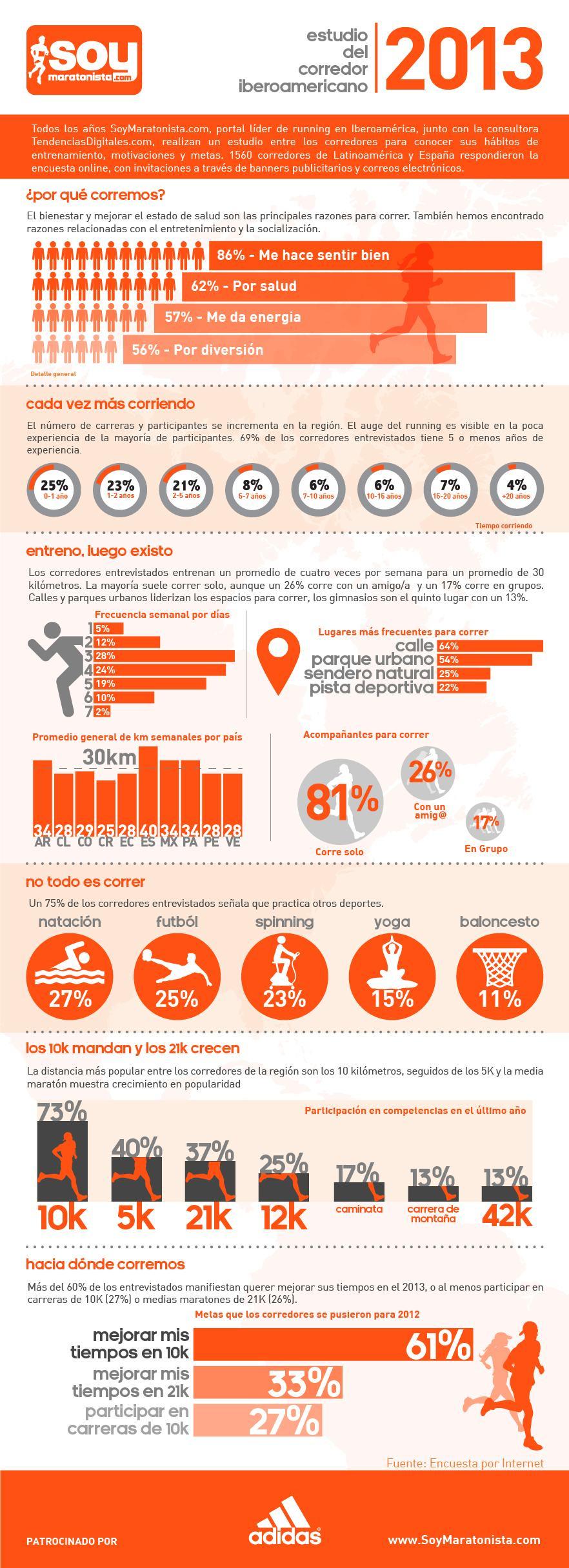 Infografia del Estudio del Corredor Iberoamericano 2013