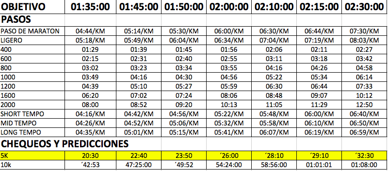 Tabla de tiempos para media maraton