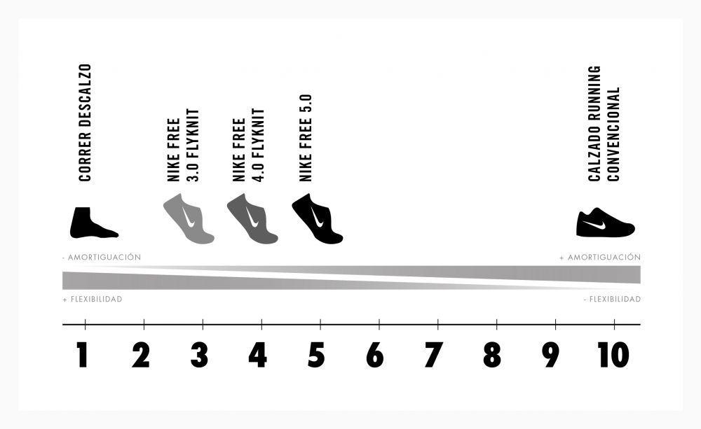 Nike Free Flyknit 1-10