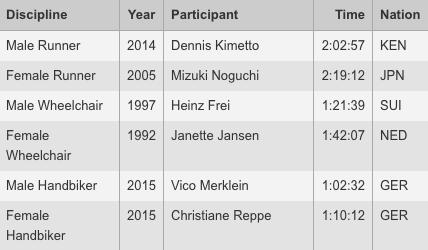 Récords maratón Berlin